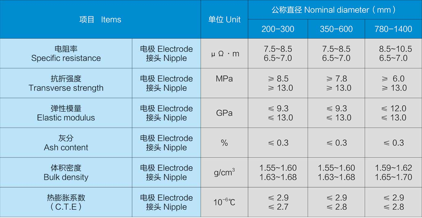 Standard for RP graphite electrodes and joint products