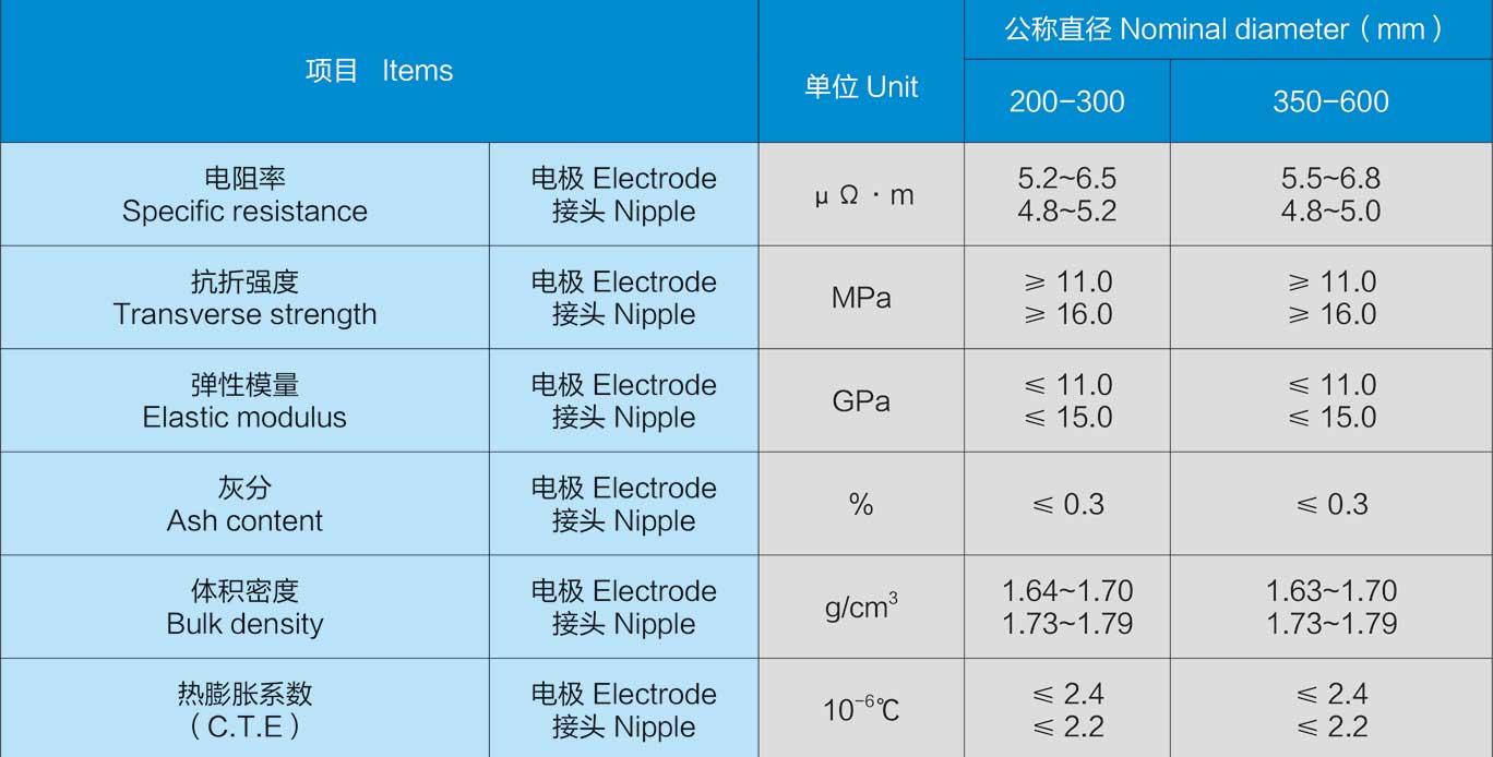 高功率石墨电极及接头标准规格尺寸